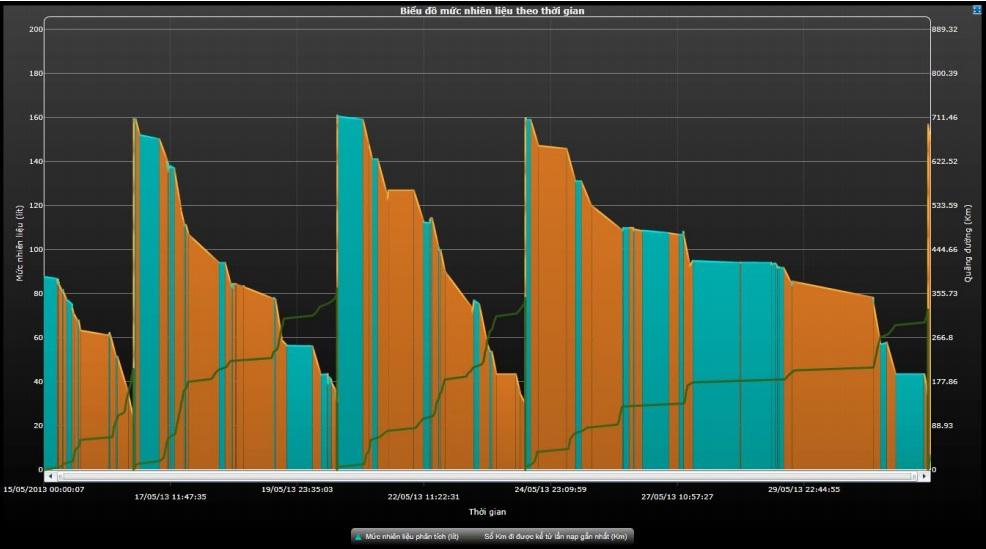 Biểu đồ nhiên liệu cảm biến dầu