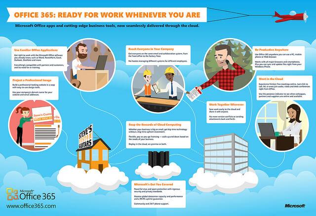 Office 365, công cụ hỗ trợ vận hành cho doanh nghiệp tốt nhất 2018